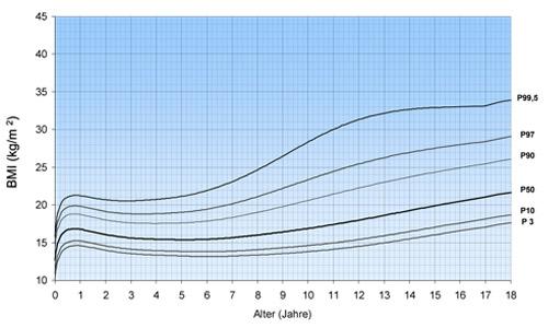 Tabelle körpergröße jungen BMI für